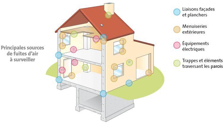 L 39 infiltrom trie permet de calculer la perm abilit l for Analyse air maison