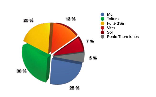 Analyse thermographique d'une maison