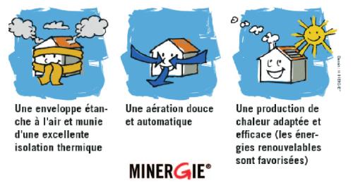 principe minergie