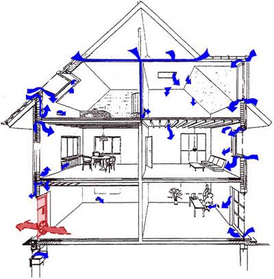 Perméabilité à l'air d'une maison