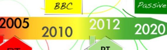 Les réglementations thermiques et la RT 2012